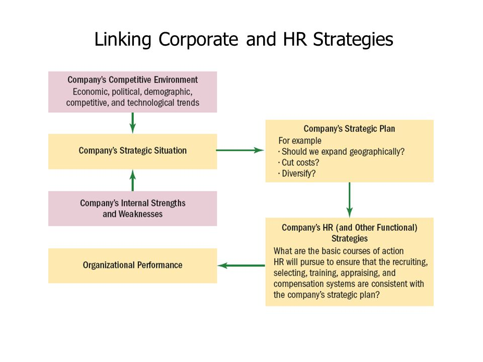 linking competitive strategies