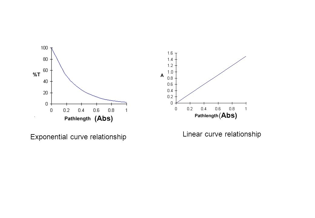 (Abs) (Abs) Linear curve relationship Exponential curve relationship