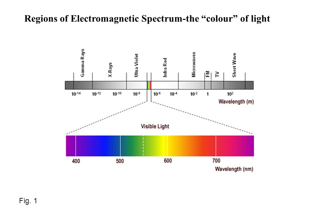 Regions of Electromagnetic Spectrum-the colour of light