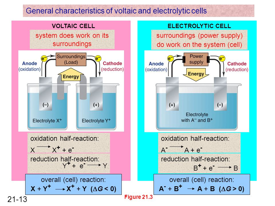 how to write overall voltaic cell reaction