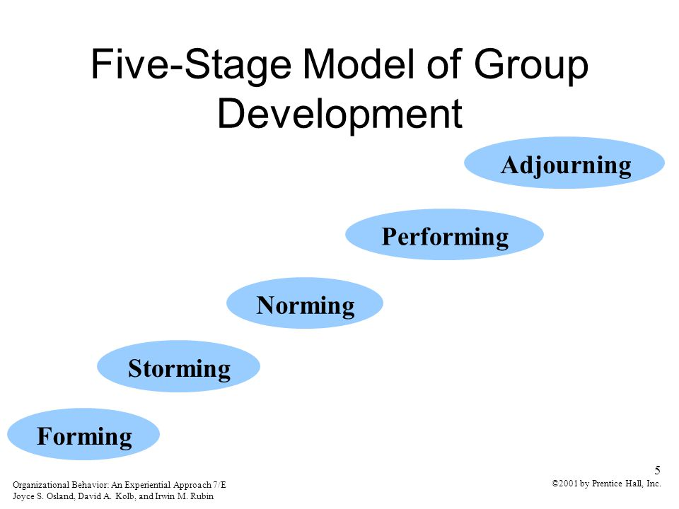 five stages of group development and April 24, 2014 the five stages of group development tuckman developed his first in 1965 and his theory is widely know as a basis for effective team building.