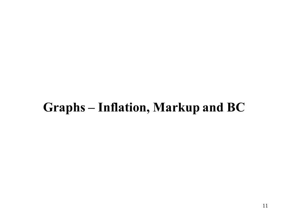 Graphs – Inflation, Markup and BC