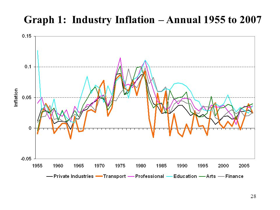 Graph 1: Industry Inflation – Annual 1955 to 2007