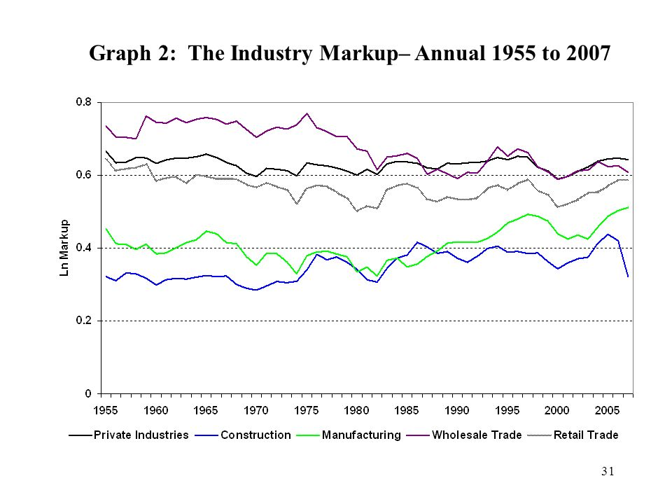 Graph 2: The Industry Markup– Annual 1955 to 2007