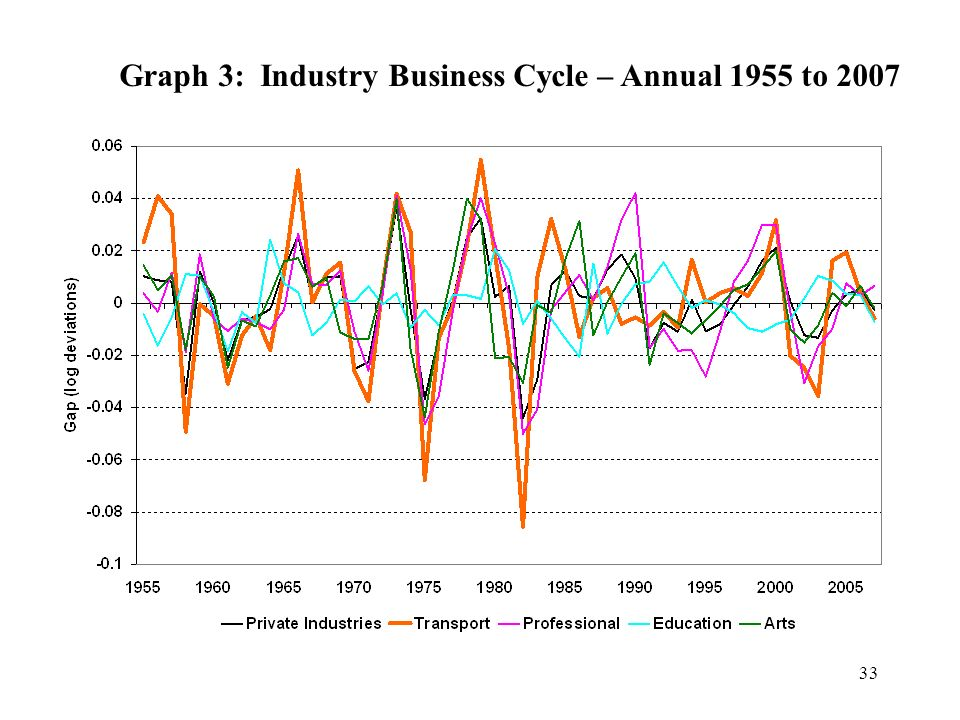 Graph 3: Industry Business Cycle – Annual 1955 to 2007