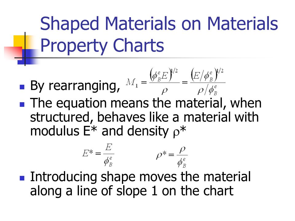 Shaped Materials on Materials Property Charts