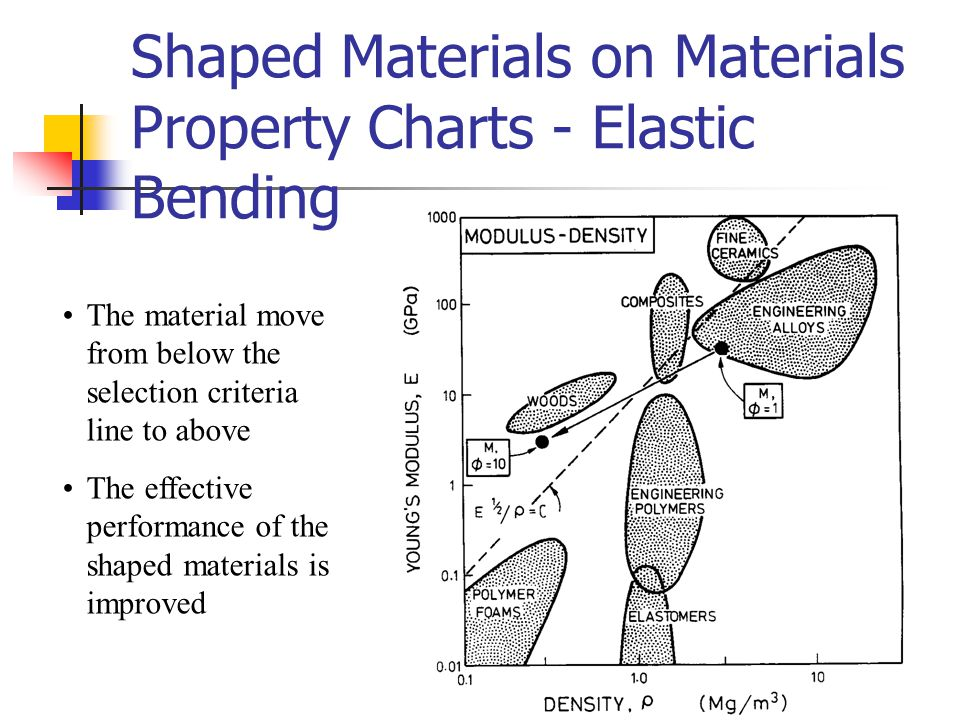 Shaped Materials on Materials Property Charts - Elastic Bending