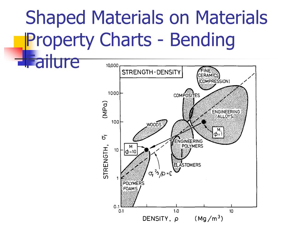 Shaped Materials on Materials Property Charts - Bending Failure