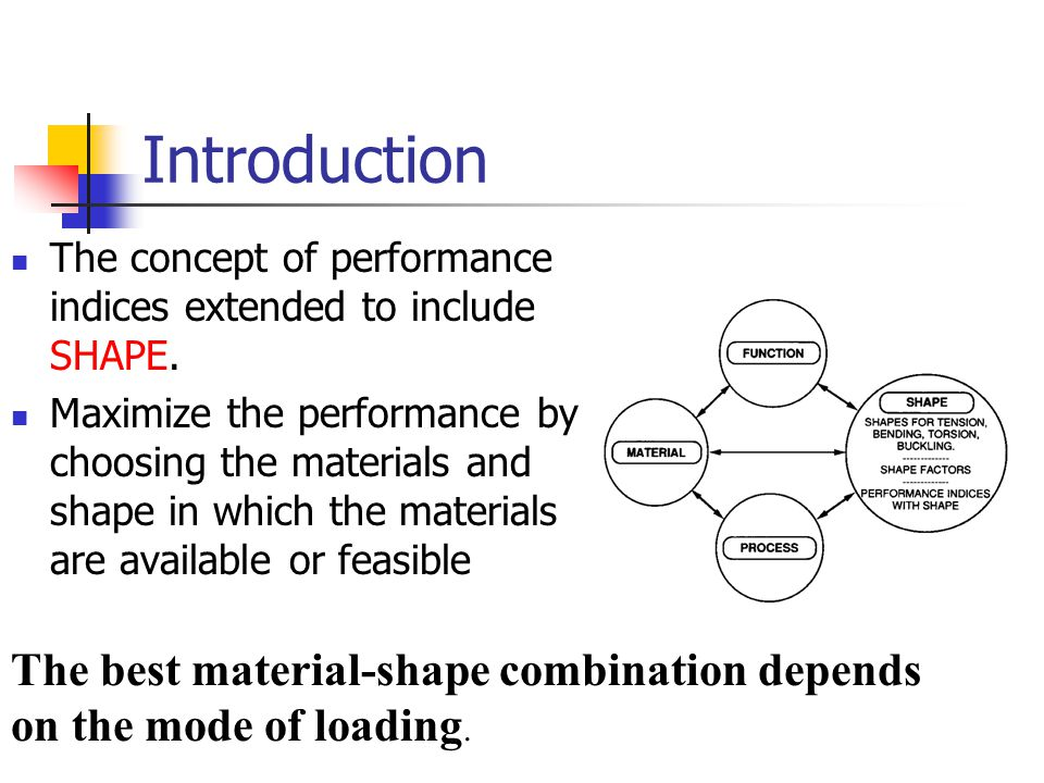 Introduction The concept of performance indices extended to include SHAPE.