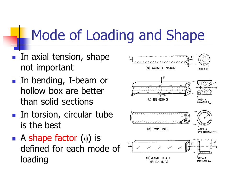 Mode of Loading and Shape