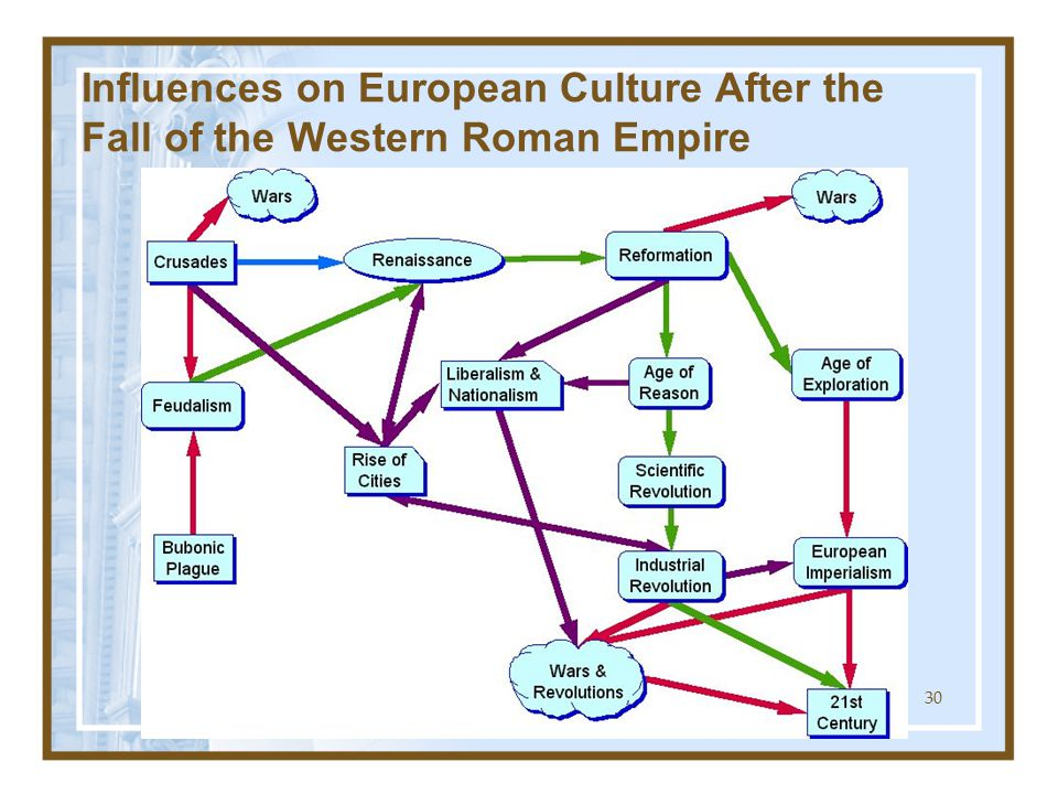 the contribution of cultural diversity to the rise and fall of the roman empire The fall and rise of the roman empire essay 637 words  the roman  civilization and culture was much influenced by the phonetians and greeks later , the  caesar was beloved by the people and his role as emperor was one that  was given to him  despite all the changes, rome still remained culturally  diverse.
