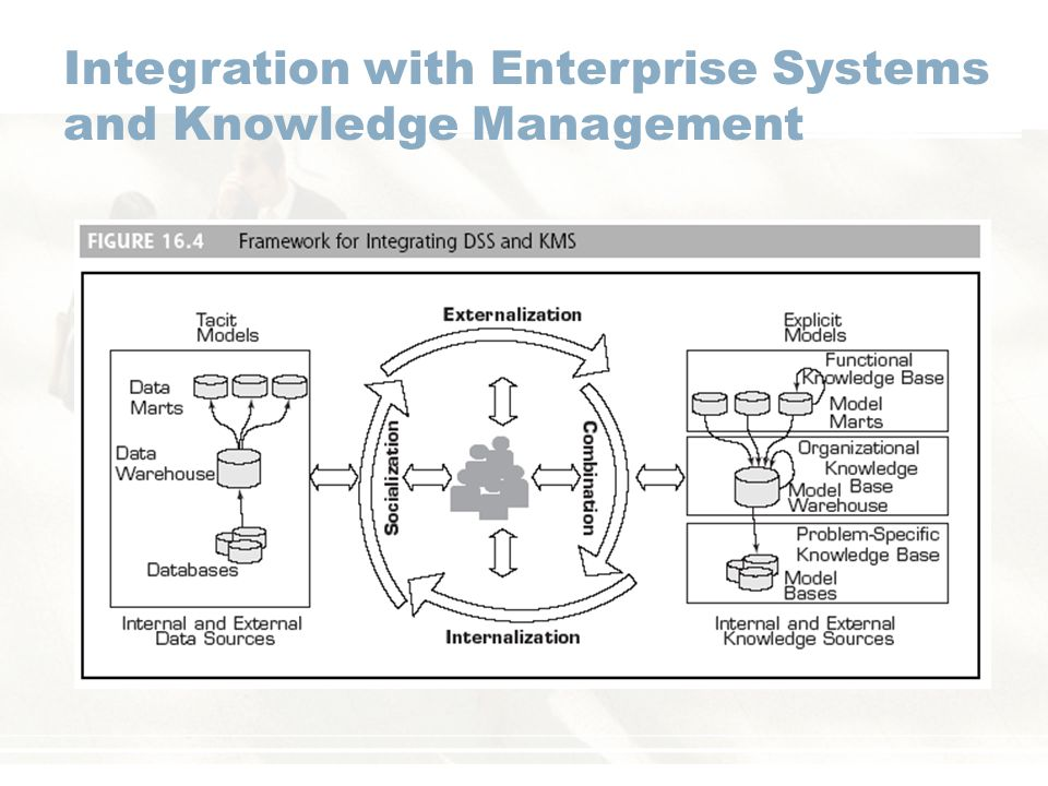 Integration with Enterprise Systems and Knowledge Management
