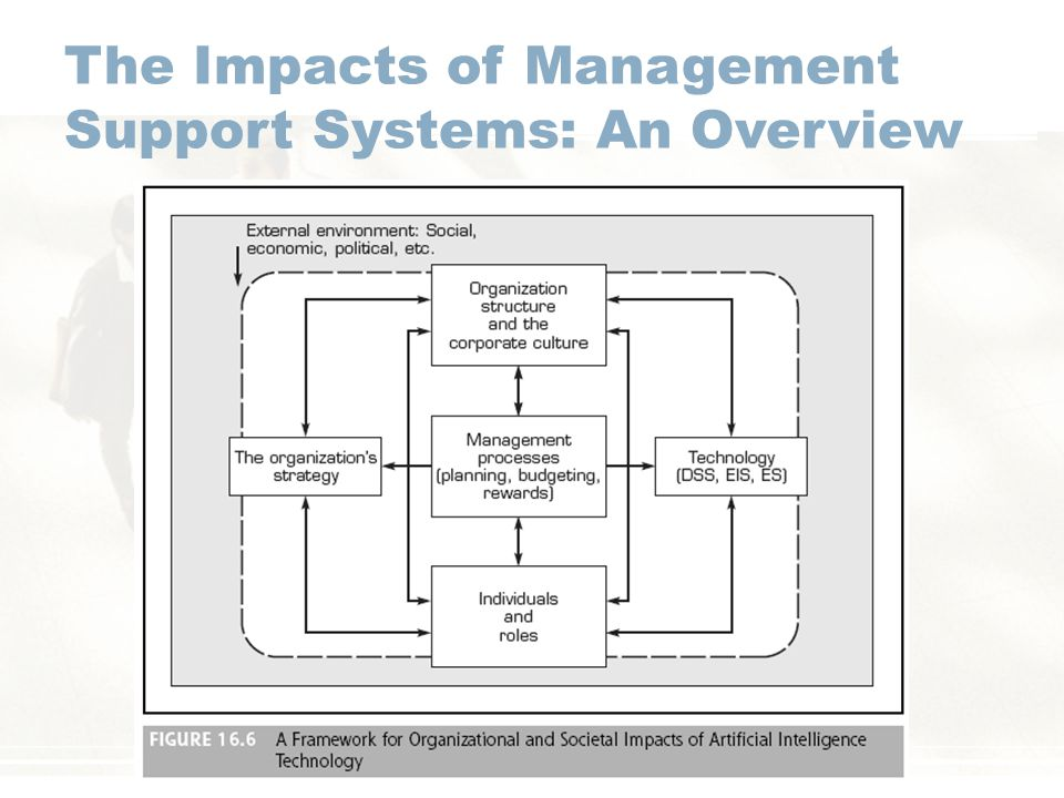 The Impacts of Management Support Systems: An Overview