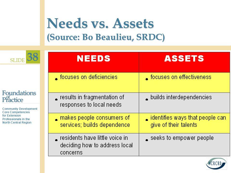 Needs vs. Assets (Source: Bo Beaulieu, SRDC)