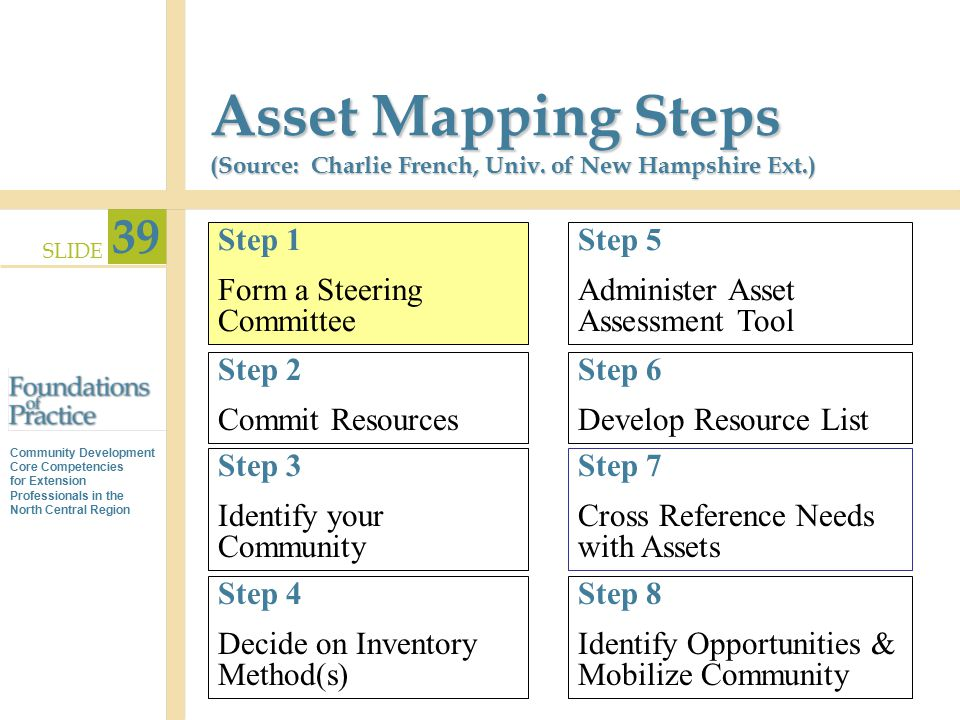 Asset Mapping Steps (Source: Charlie French, Univ. of New Hampshire Ext.)