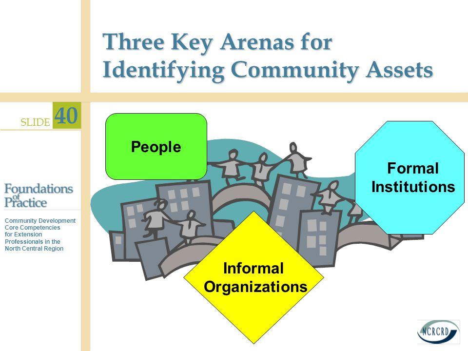Three Key Arenas for Identifying Community Assets