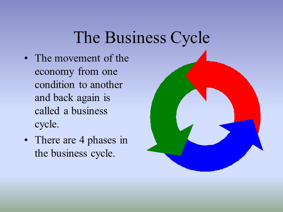 The Business Cycle The movement of the economy from one condition to another and back again is called a business cycle.