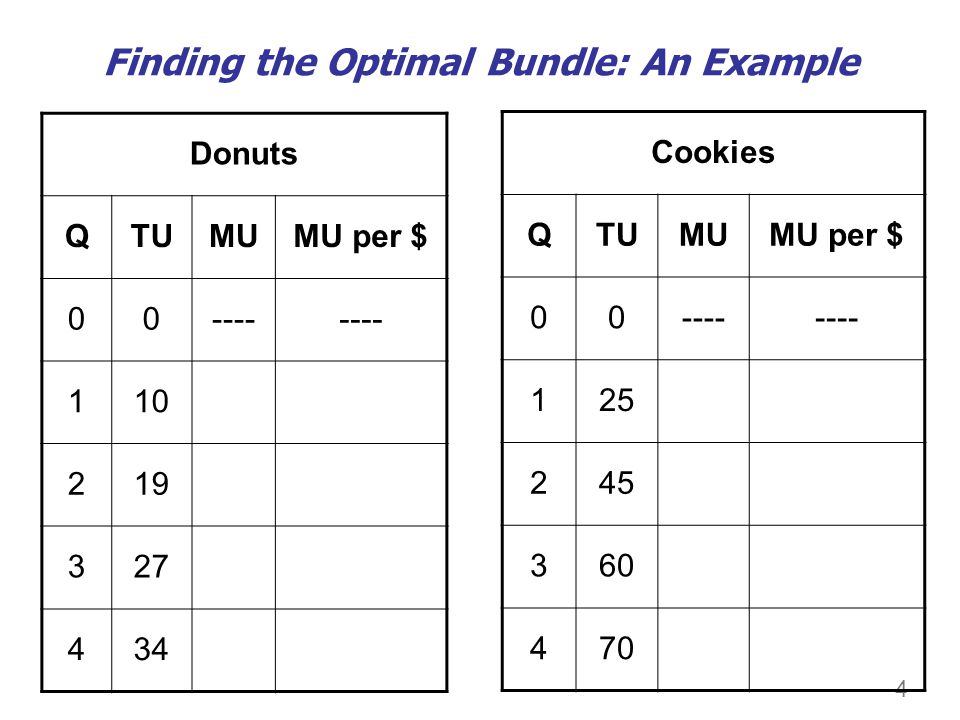 The Consumer Optimum Occurs where the marginal utility per dollar spent on each good is equal