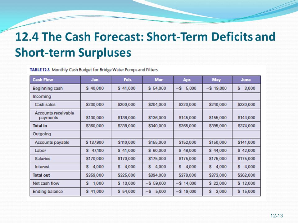 how to fix cash deficits in