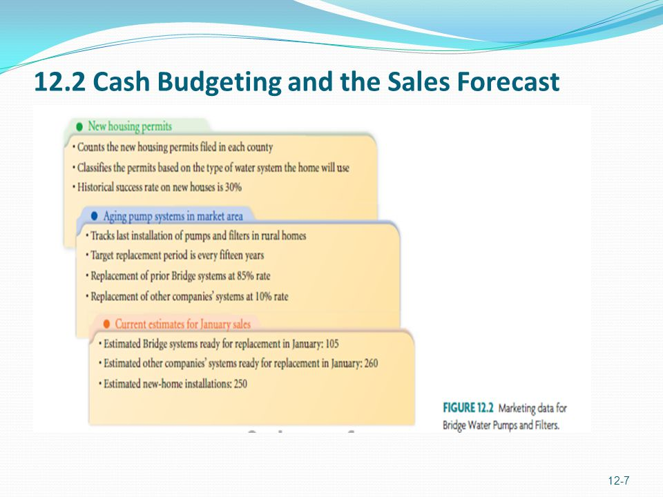 12.2 Cash Budgeting and the Sales Forecast
