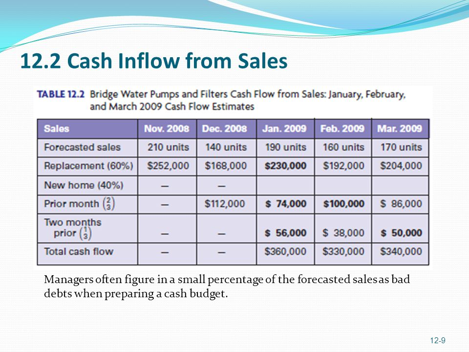 12.2 Cash Inflow from Sales Managers often figure in a small percentage of the forecasted sales as bad debts when preparing a cash budget.