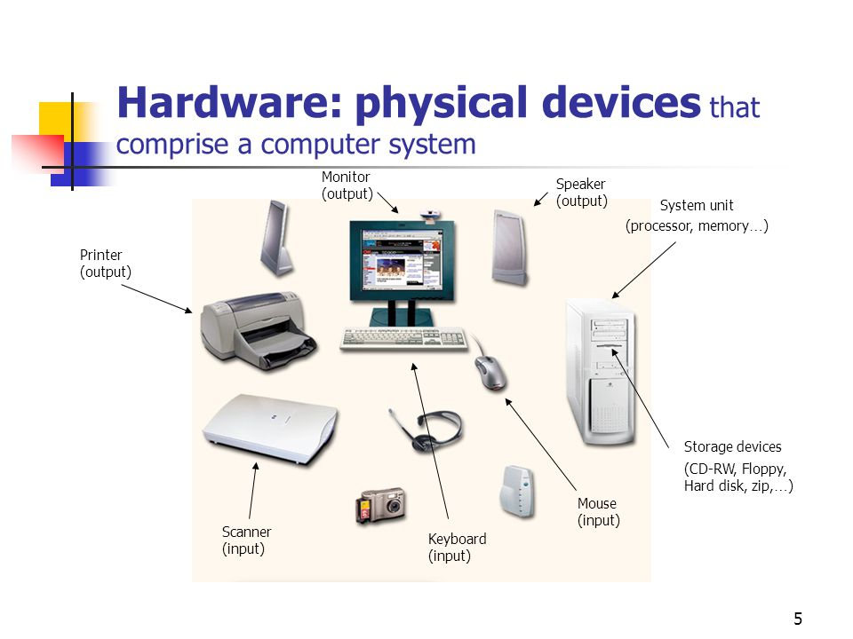 Hardware: physical devices that comprise a computer system