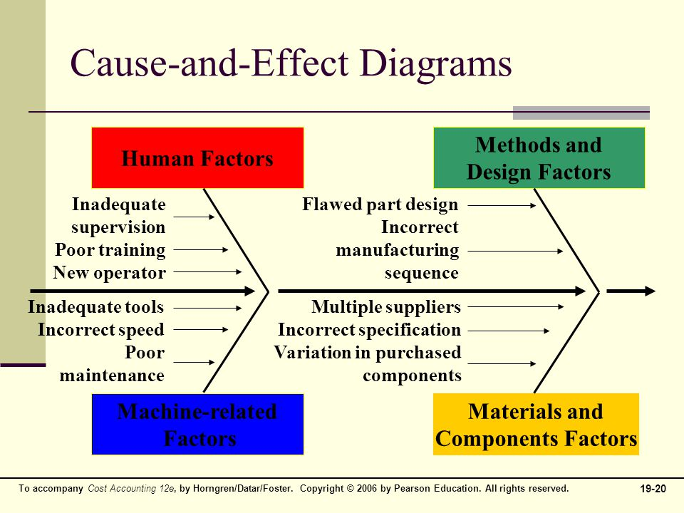 quality manufacturing cause and effect diagram tv and computer diagram balanced scorecard: quality, time, and the theory of ...