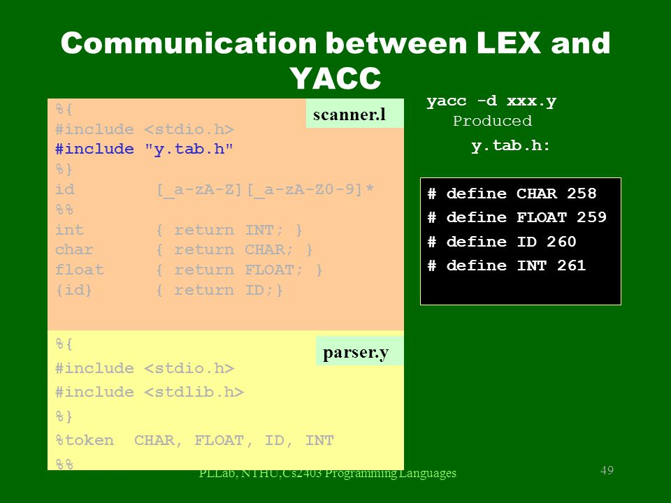 Communication between LEX and YACC