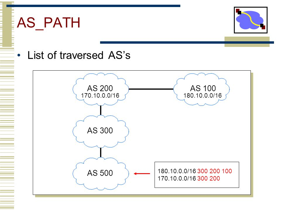 AS_PATH List of traversed AS's AS 200 AS 100 AS 300 AS 500