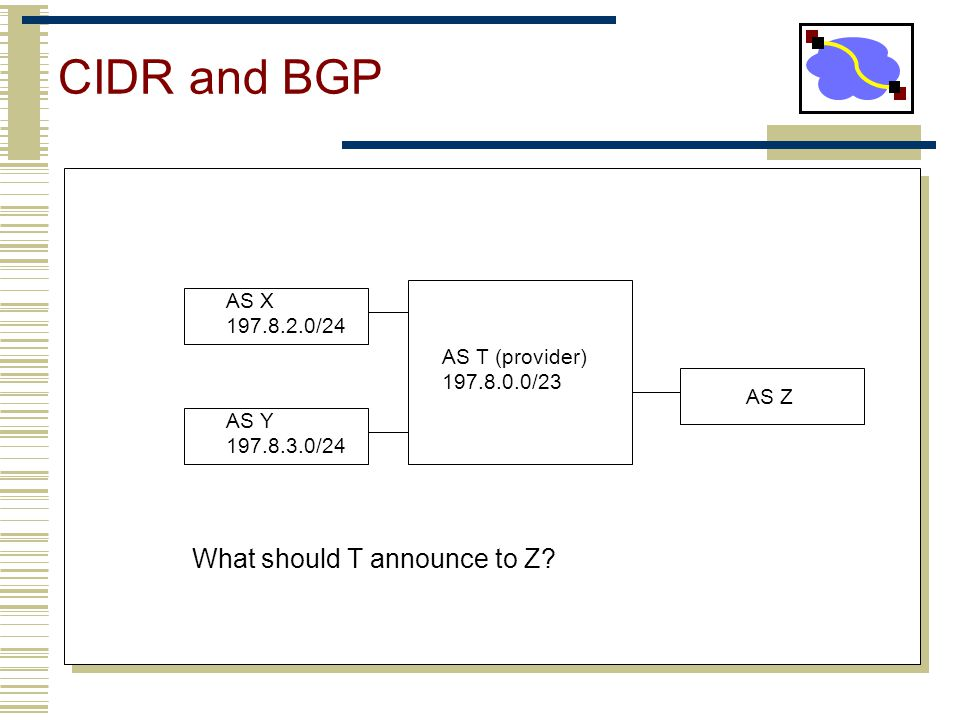 CIDR and BGP What should T announce to Z AS X /24