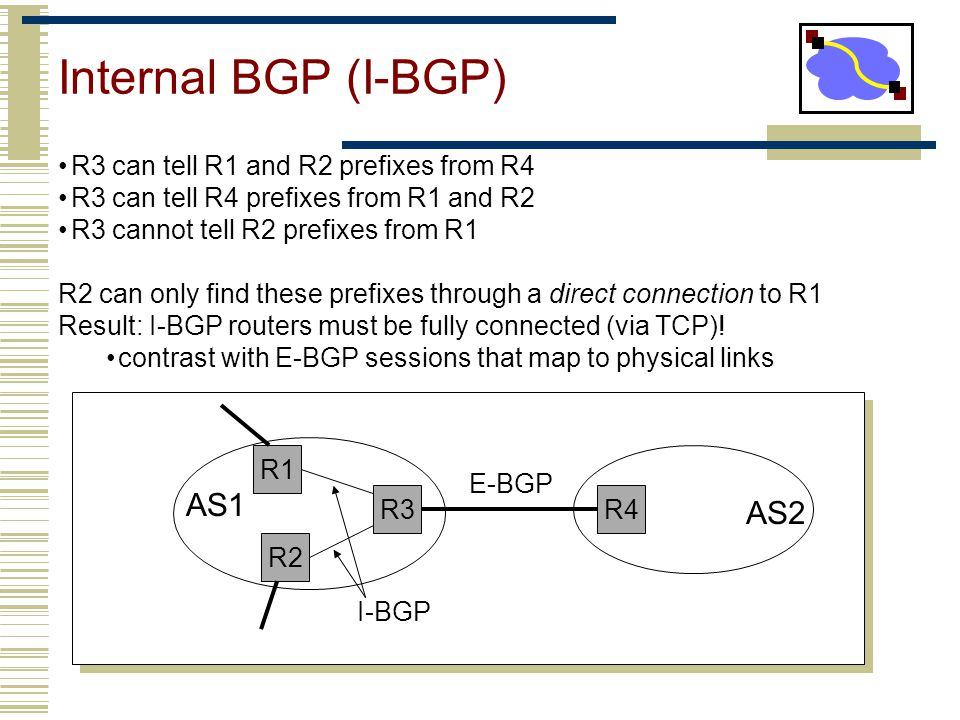 Internal BGP (I-BGP) AS1 AS2 R3 can tell R1 and R2 prefixes from R4