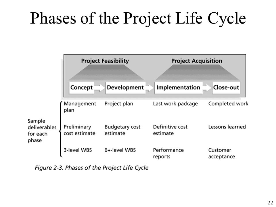 project report on product life cycle Intro to life‐cycle logistics management what are dod system sustainment requirements how are these system sustainment requirements established life cycle management, product support strategy.