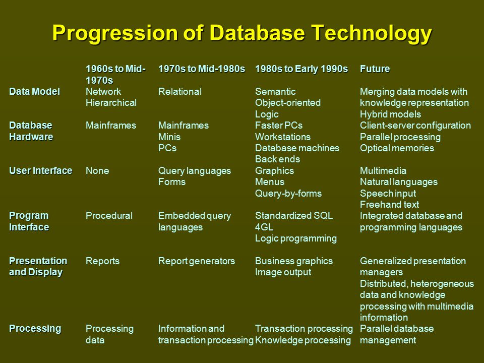 Back To The Future Font Generator: Emerging Database Technologies And Applications