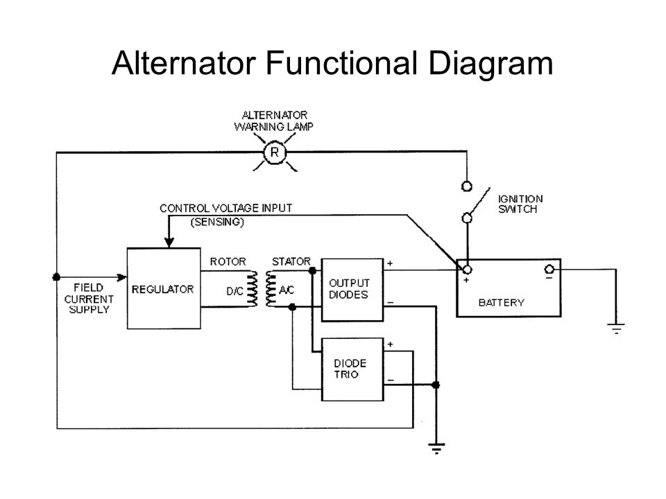 alternator functional diagram ppt video online download rh slideplayer com Ford 3 Wire Alternator Diagram Alternator Location Diagram