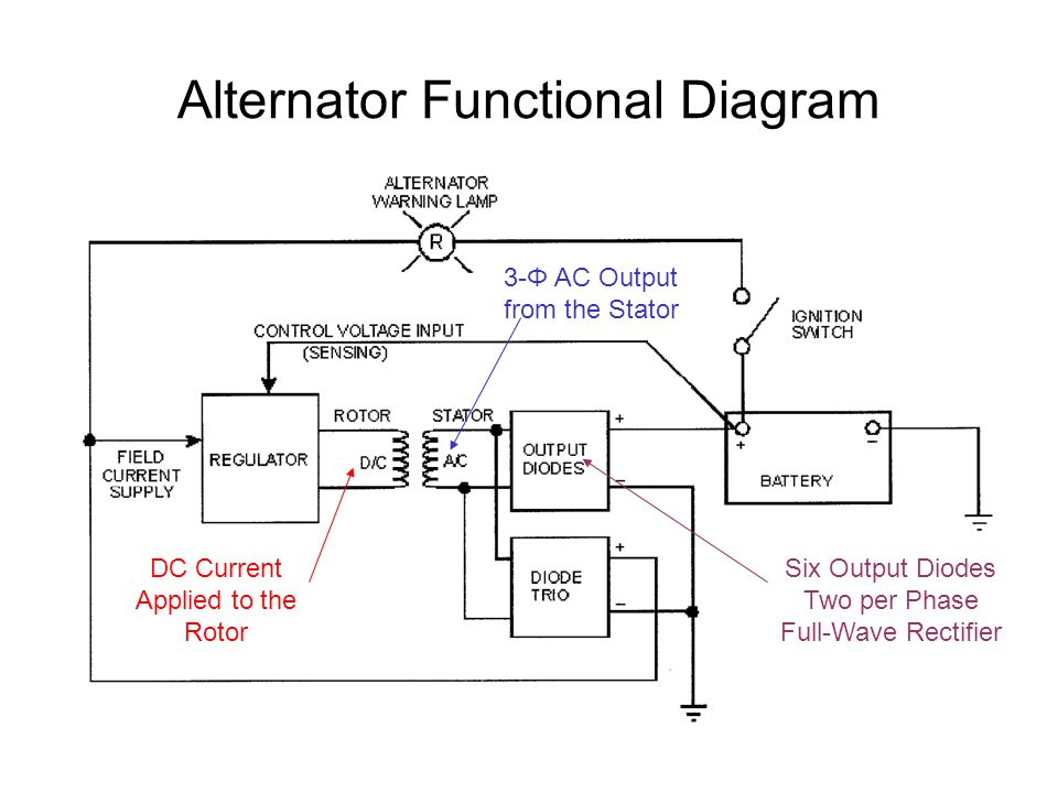 alternator functional diagram