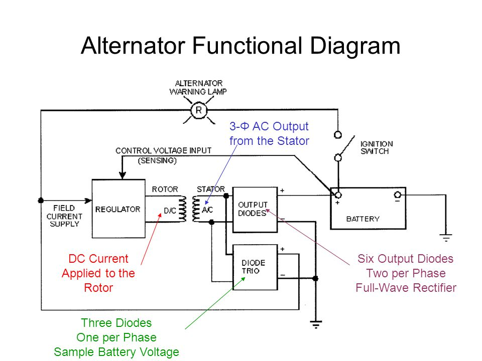 Alternator Functional Diagram on Cs130 Alternator Wiring Diagram