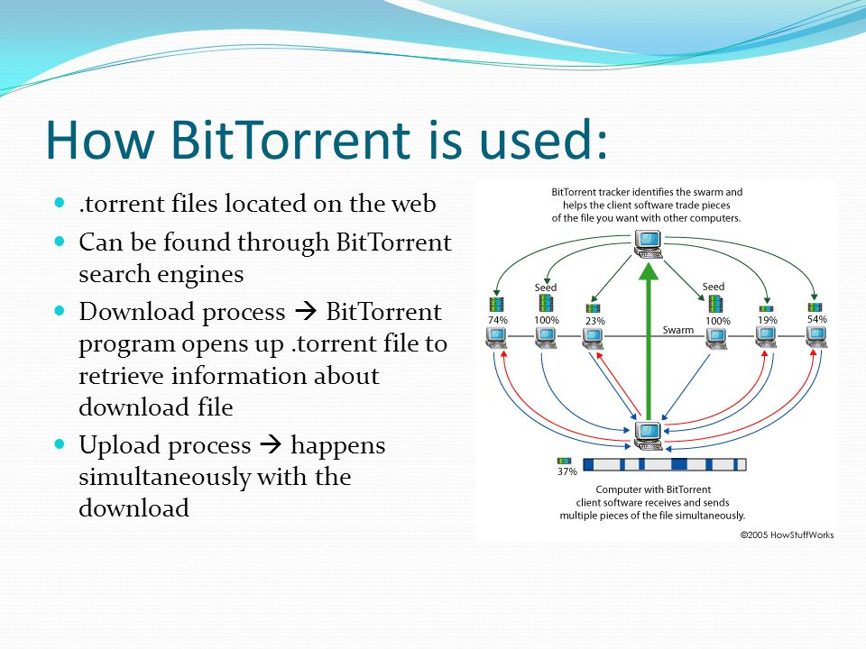 How BitTorrent is used: