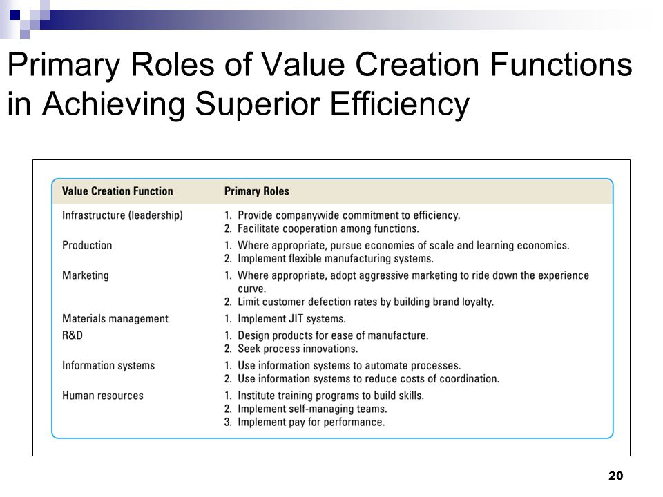 Primary Roles of Value Creation Functions in Achieving Superior Efficiency