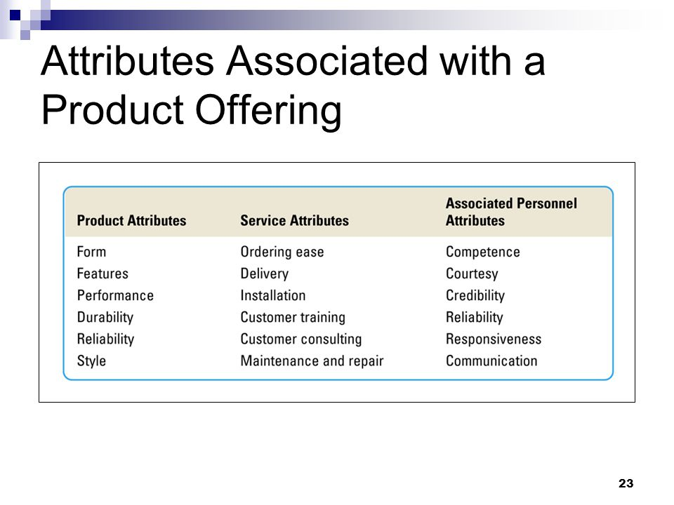 Attributes Associated with a Product Offering