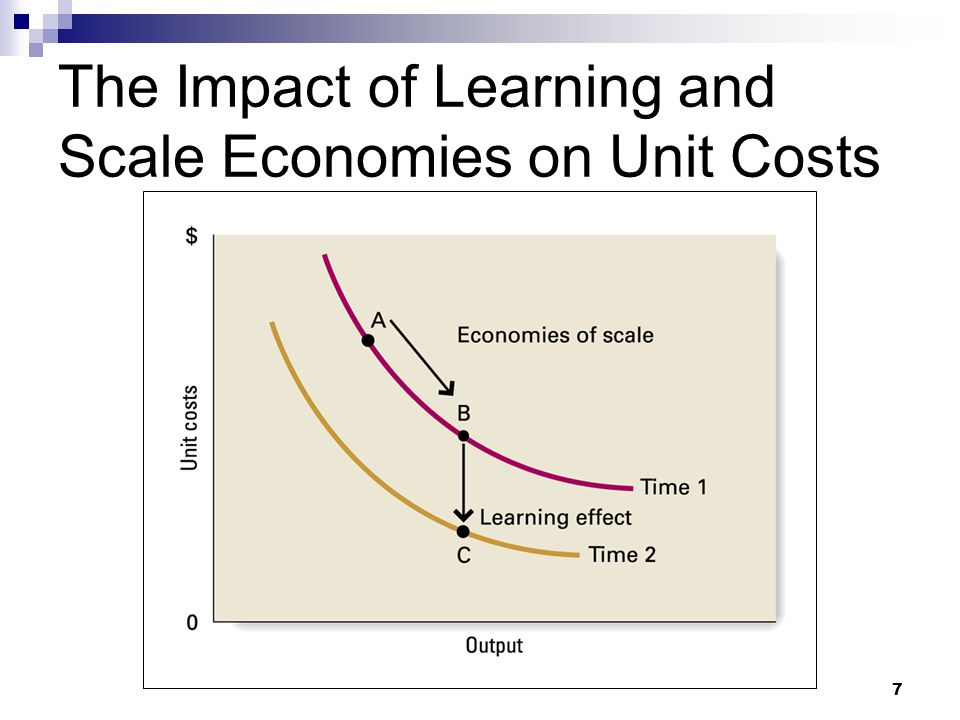 The Impact of Learning and Scale Economies on Unit Costs