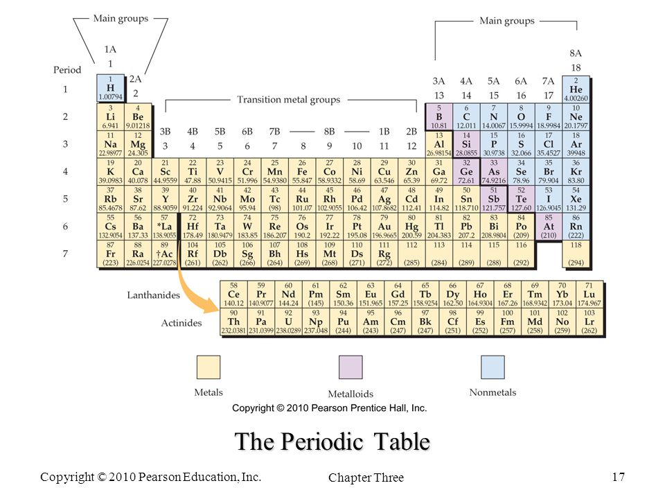 Atoms and the periodic table ppt video online download for 114 element periodic table