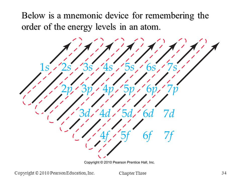 Periodic table mnemonics for periodic table in tamil periodic atoms and the periodic table ppt video online download urtaz Images
