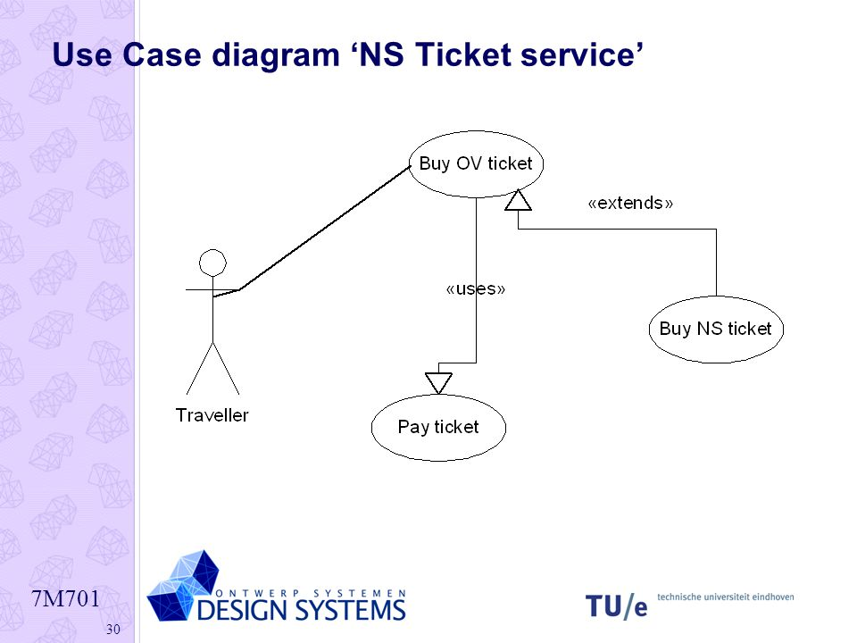 Use Case diagram 'NS Ticket service'