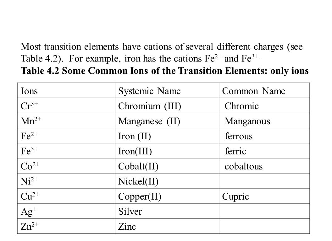 Naming simple compounds ppt download most transition elements have cations of several different charges see table 42 for gamestrikefo Choice Image