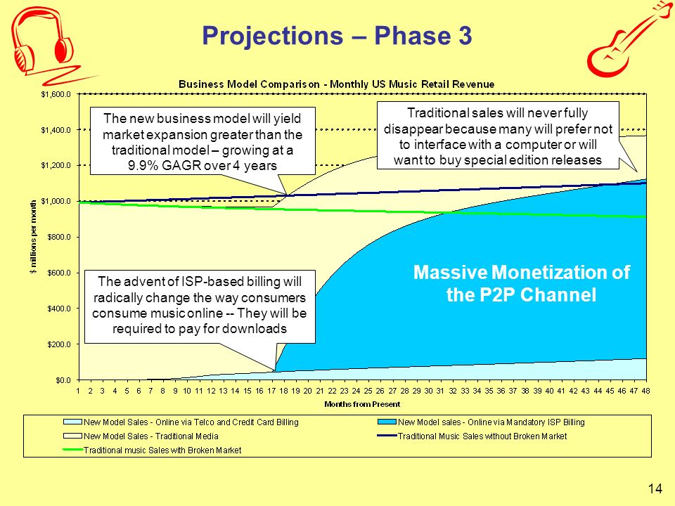 Massive Monetization of the P2P Channel