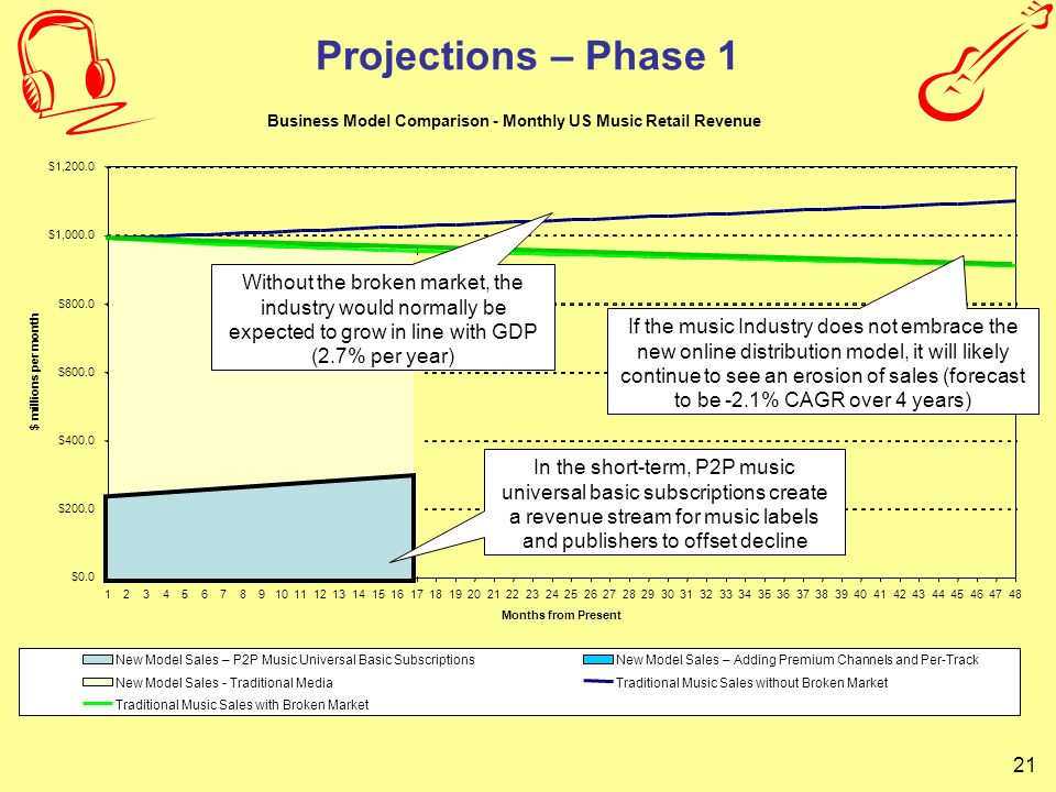 Projections – Phase 1 Business Model Comparison - Monthly US Music Retail Revenue. $0.0. $200.0. $400.0.