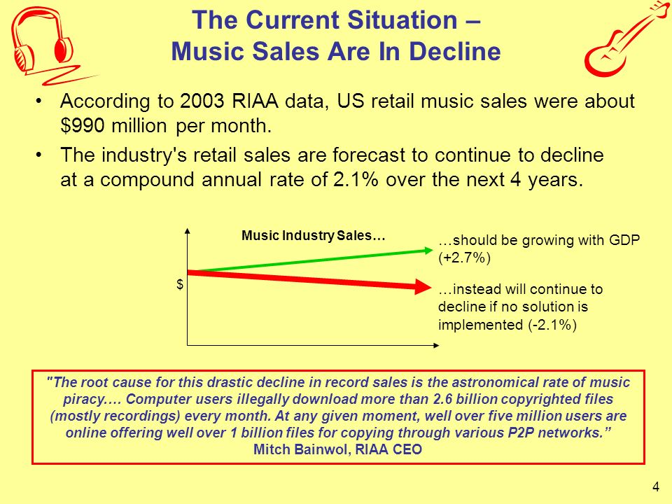 The Current Situation – Music Sales Are In Decline