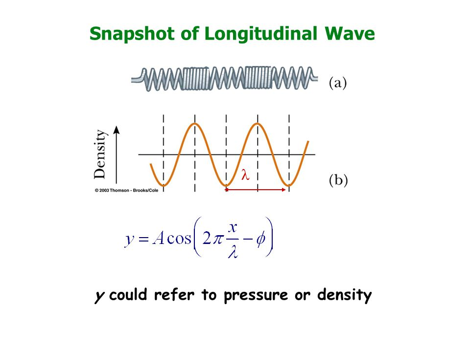 how to read a wave snapshot