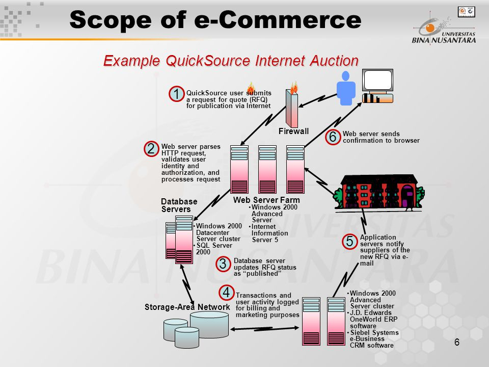 Pertemuan 17 Amp 18 Electronic Commerce System Ppt Video