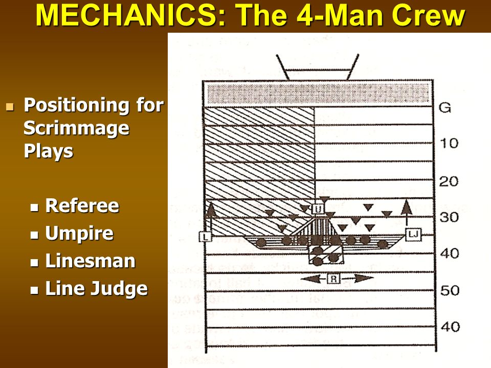 MECHANICS: The 4-Man Crew